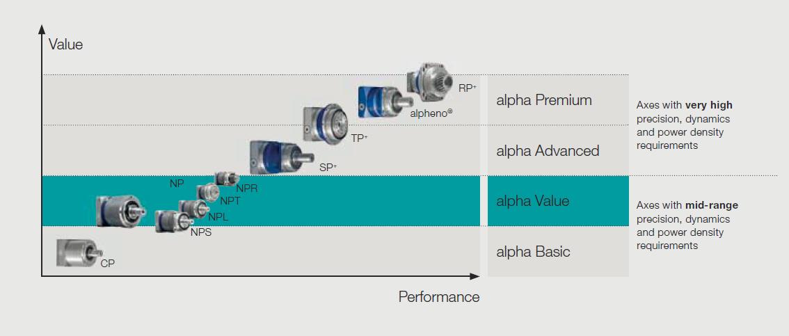 Graf odezvy ventilu a průtoku