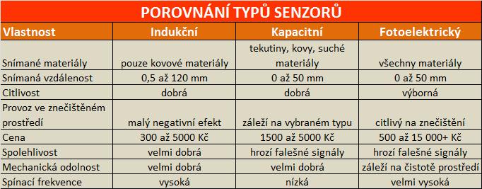 porovnání typů senzorů