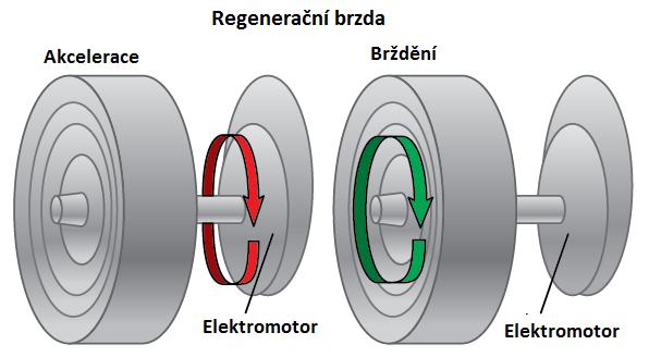 regenerační brzda