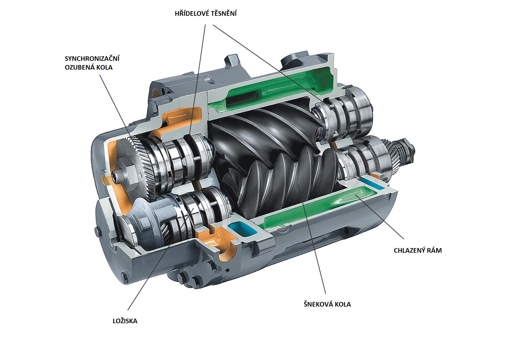 rotační šroubový kompresor